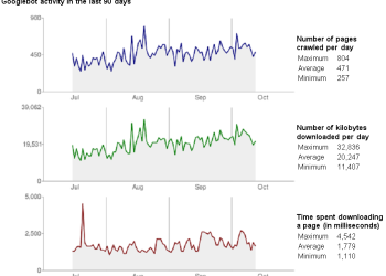 Une nouvelle apparence pour Google Webmaster Tools